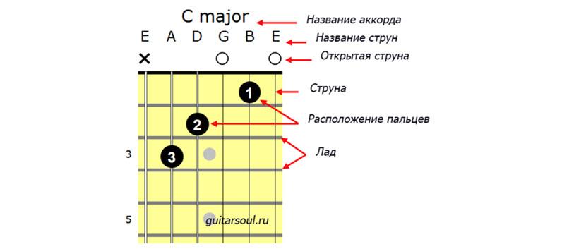 аккордовая схема с названиями