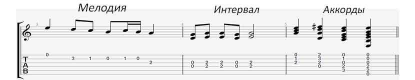 Мелодия, интервал, аккорды