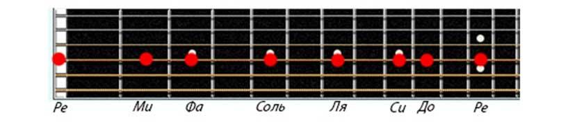 Названия нот на четвертой струне гитары