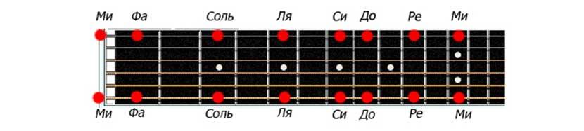 Названия нот на первой и шестой струне гитары