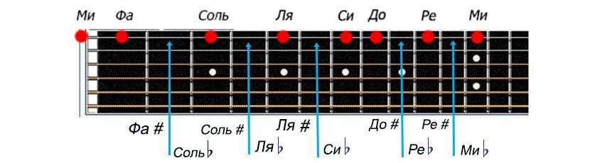 Названия нот на первой струне гитары