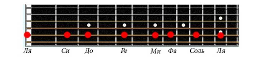 Названия нот на пятой струне гитары