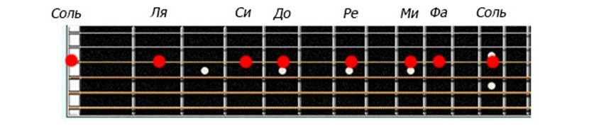 Названия нот на третьей струне гитары