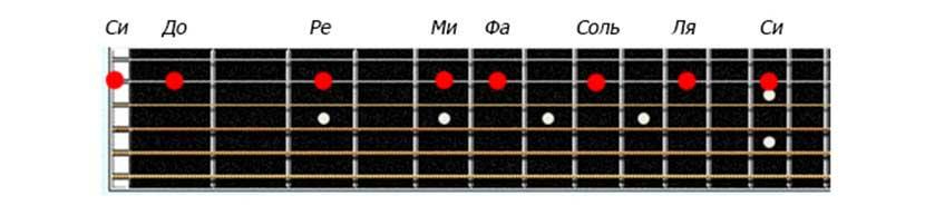 Названия нот на второй струне гитары