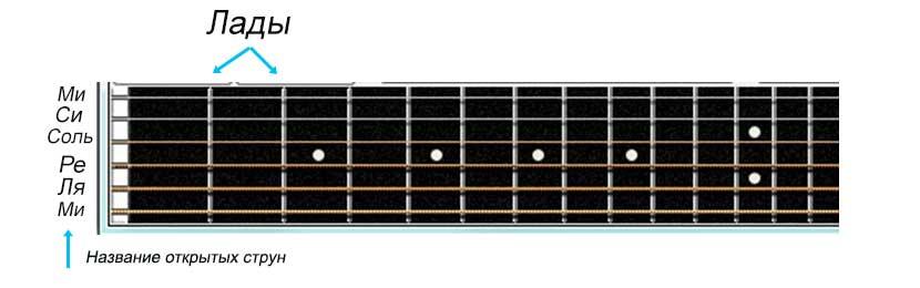 названия открытых струн гитары