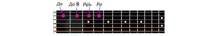 Пример с диезом и бемолем на гитаре