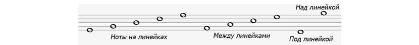 Расположение нот на нотоносце